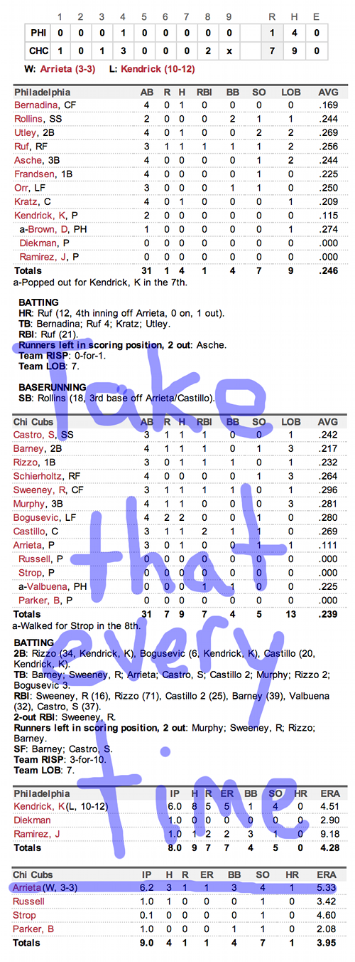 Enhanced Box Score: Phillies 1, Cubs 7 – September 1, 2013