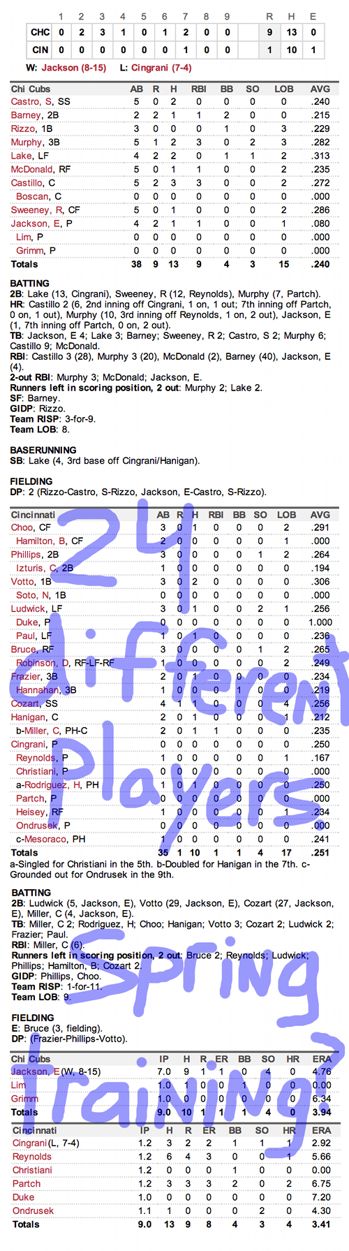 Enhanced Box Score: Cubs 9, Reds 1 – September 10, 2013