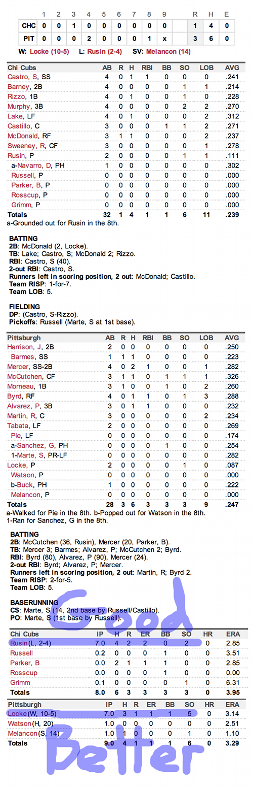 Enhanced Box Score: Cubs 1, Pirates 3 – September 12, 2013