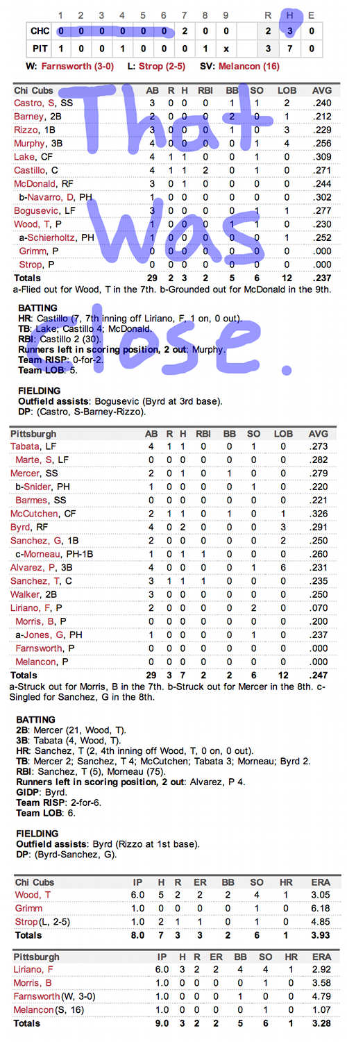 Enhanced Box Score: Cubs 2, Pirates 3 – September 15, 2013