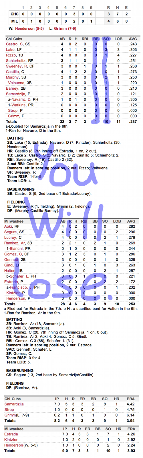 Enhanced Box Score: Cubs 3, Brewers 4 – September 17, 2013