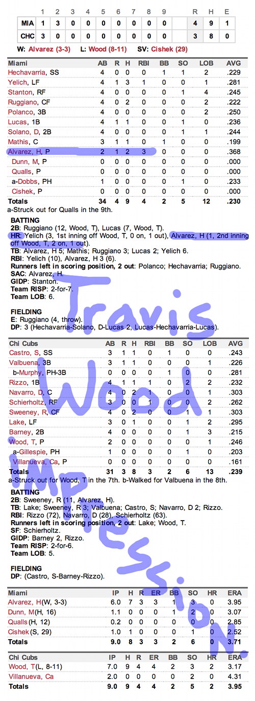 Enhanced Box Score: Marlins 4, Cubs 3 – September 2, 2013