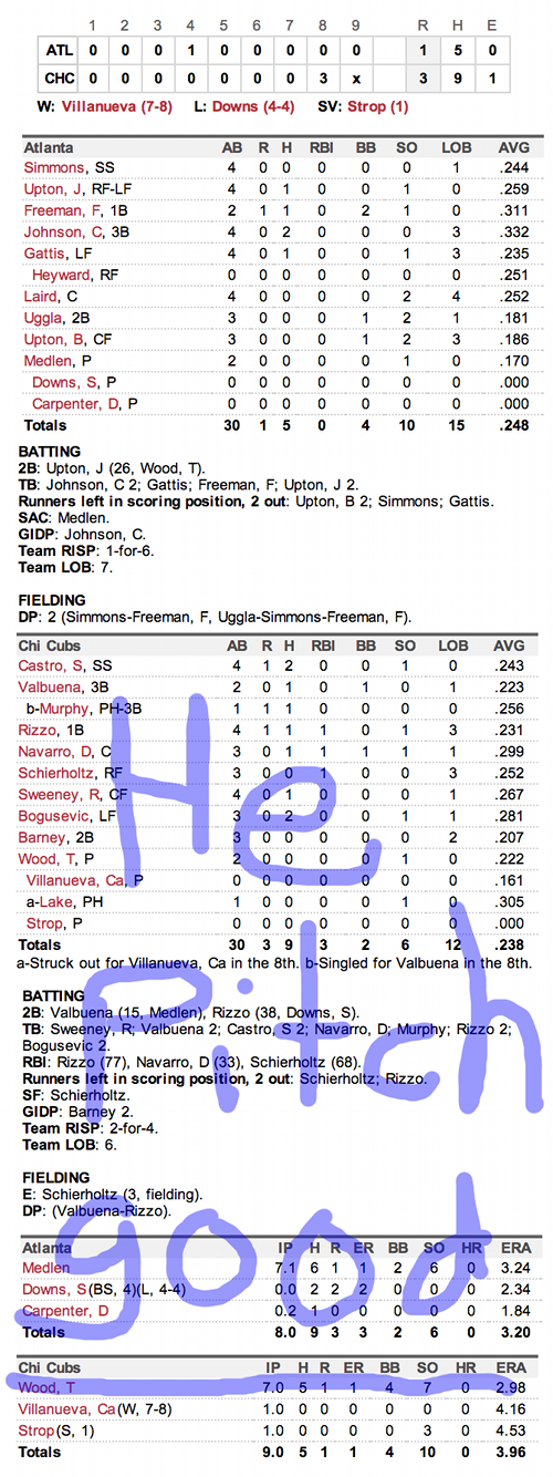Enhanced Box Score: Braves 1, Cubs 3 – September 21, 2013