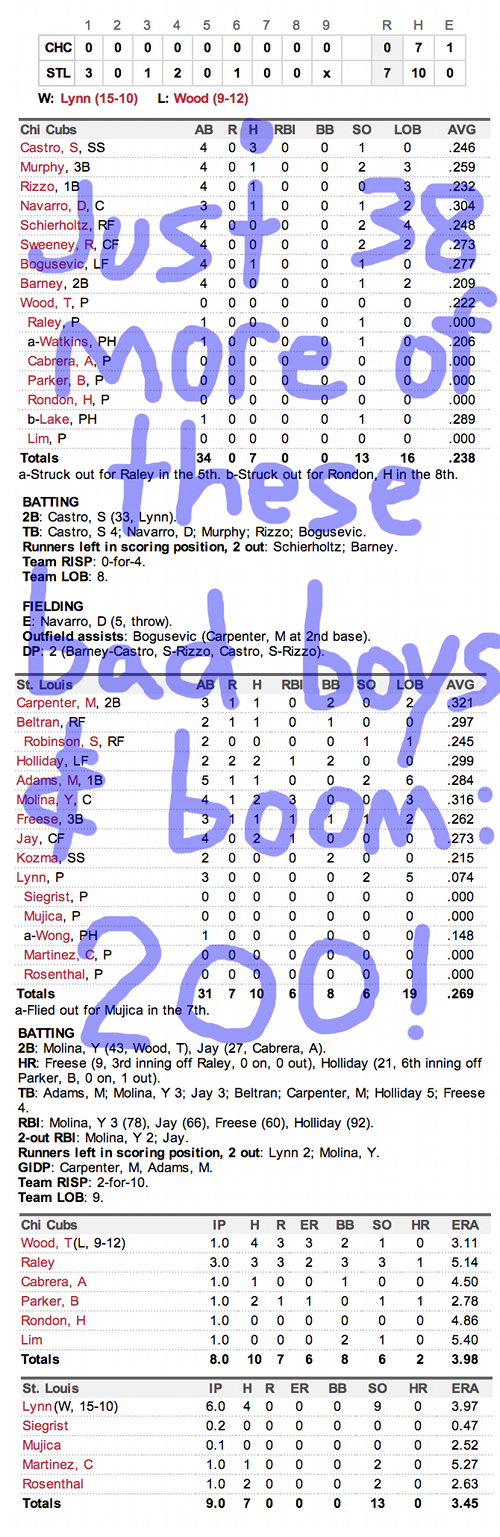 Enhanced Box Score: Cubs 0, Cardinals 7 – September 27, 2013