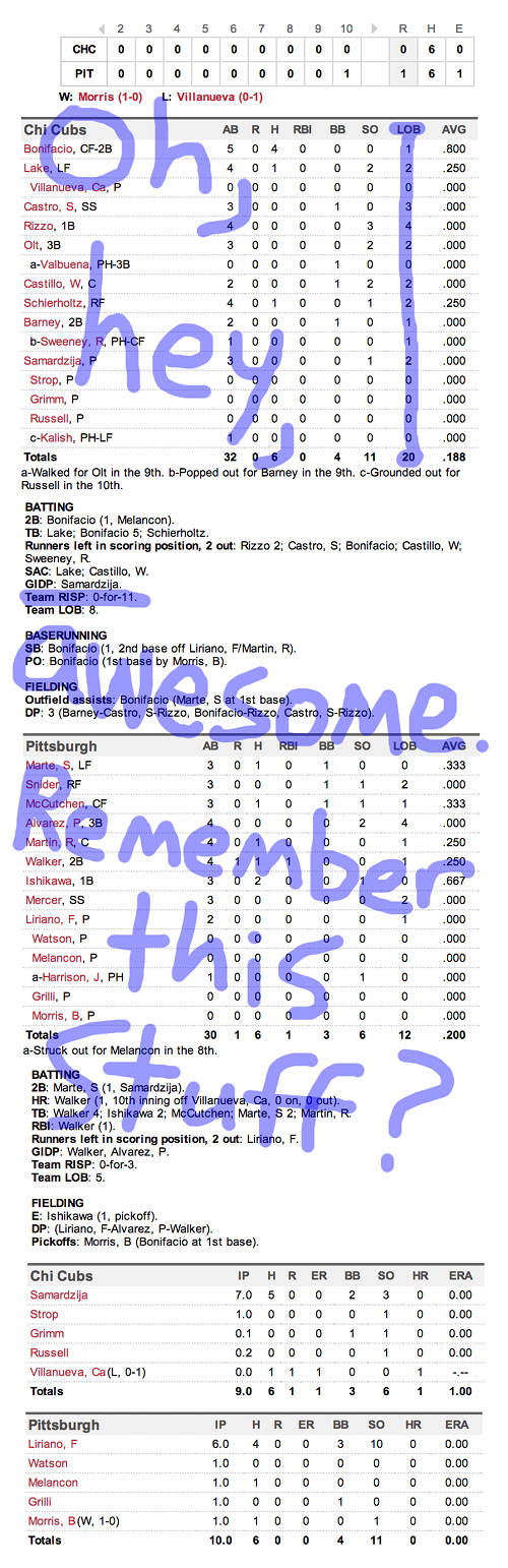 Enhanced Box Score: Cubs 0, Pirates 1 – March 31, 2014