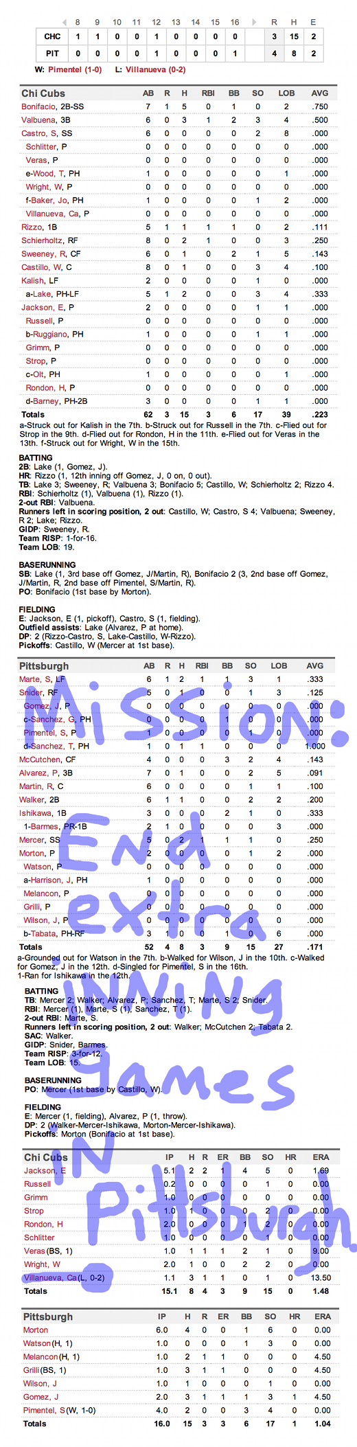 Enhanced Box Score: Cubs 3, Pirates 4 – April 2, 2014