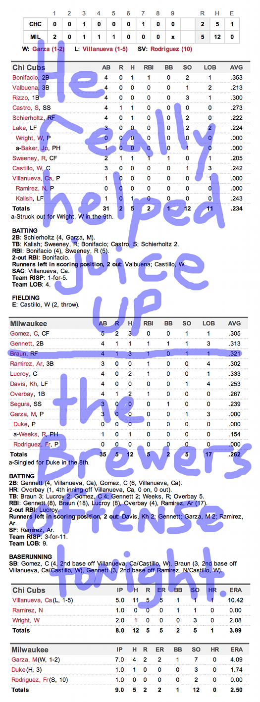 Enhanced Box Score: Cubs 2, Brewers 5 – April 25, 2014