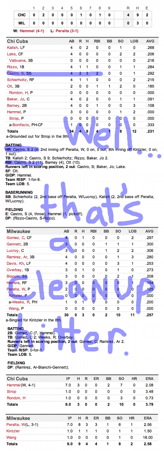 Enhanced Box Score: Cubs 4, Brewers 0 – April 27, 2014
