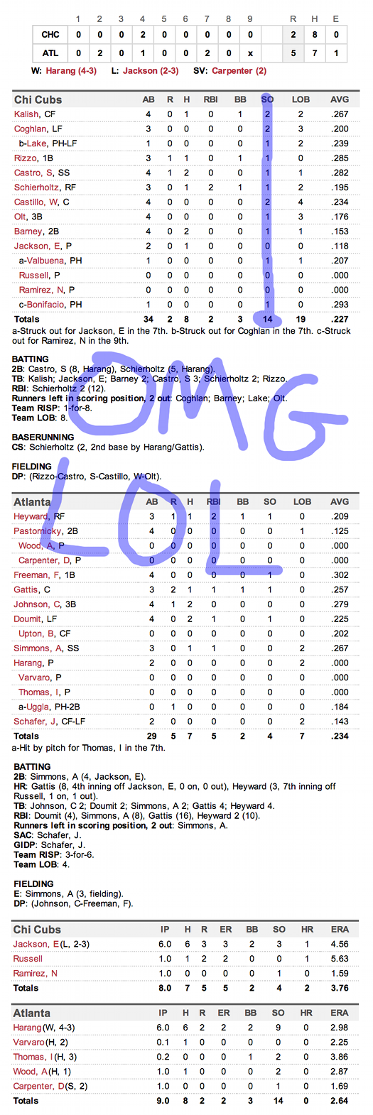 Enhanced Box Score: Cubs 2, Braves 5 – May 11, 2014
