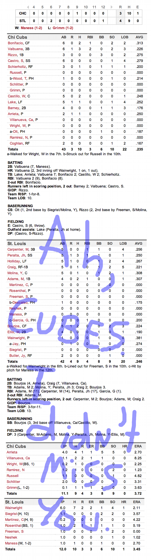 Enhanced Box Score: Cubs 3, Cardinals 4 – May 13, 2014