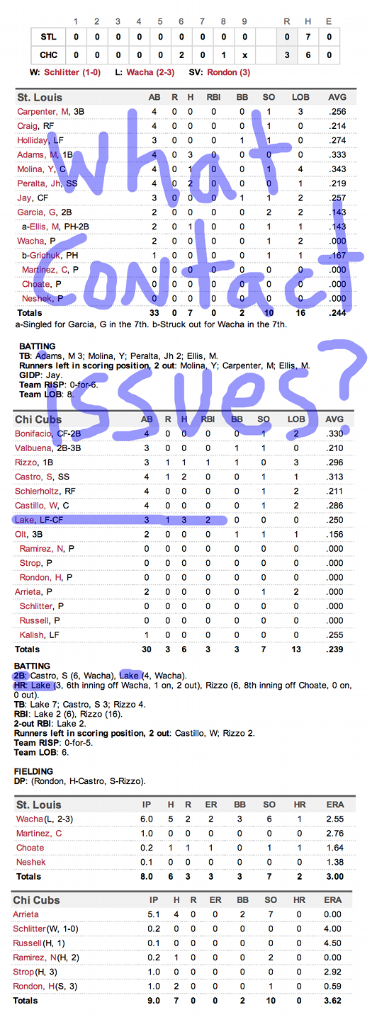 Enhanced Box Score: Cardinals 0, Cubs 3 – May 3, 2014
