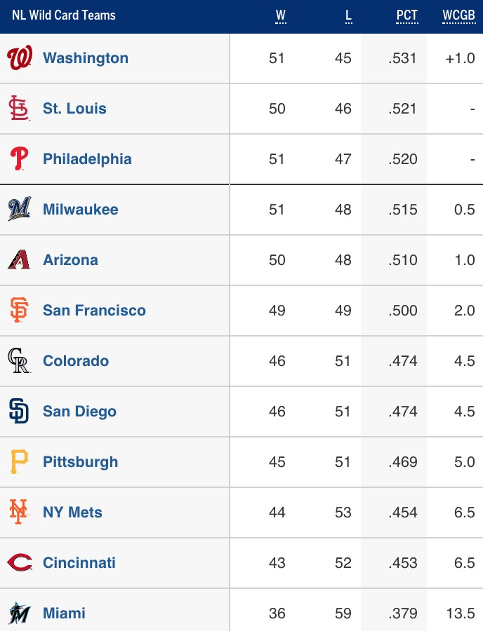 Trade Season Standings Cardinals And Brewers Flip Again Wild Card